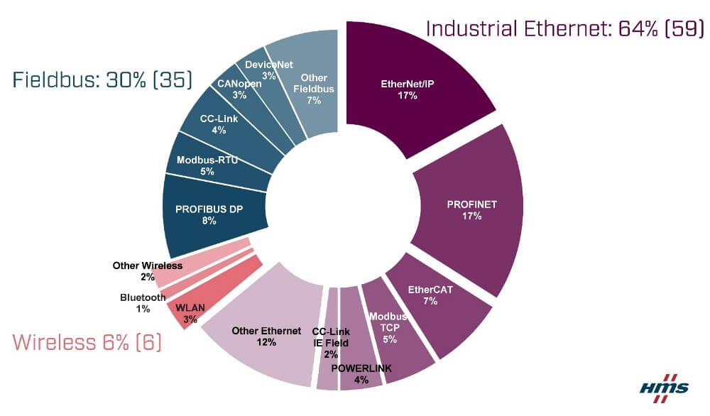 industrial network report 2020