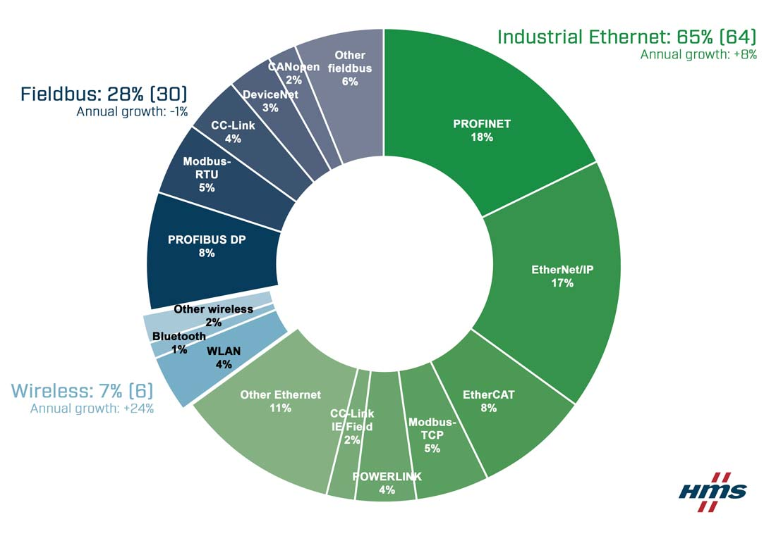 Industrial-networks-market-shares-according-to-HMS-2021