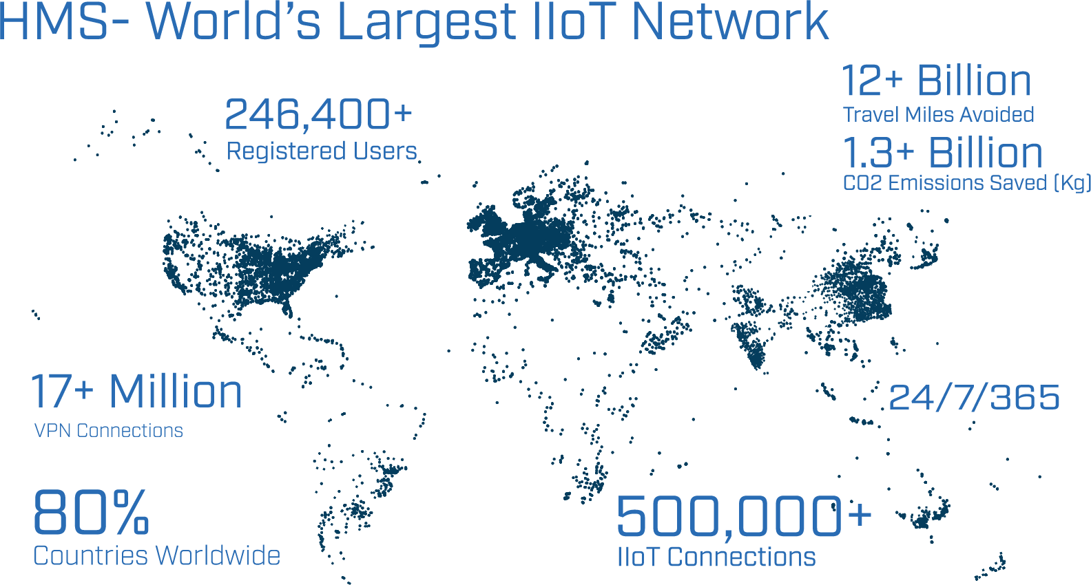 largest network