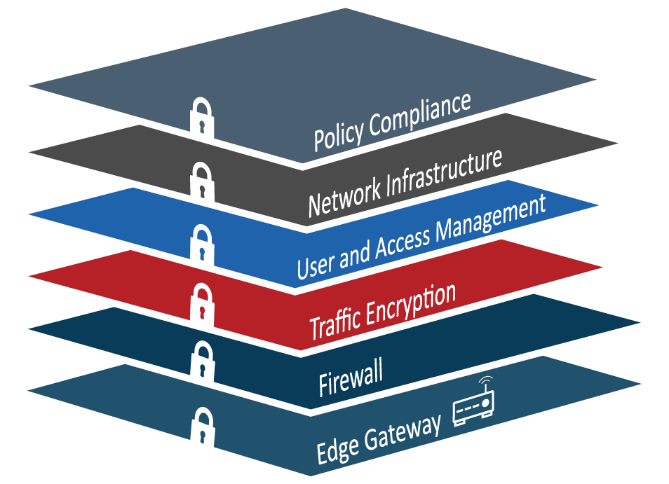 layered security HMS Networks