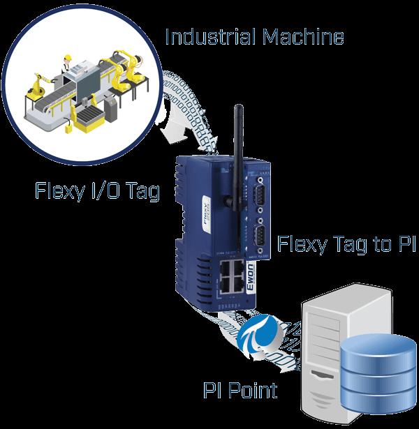 OSIsoft-Machine