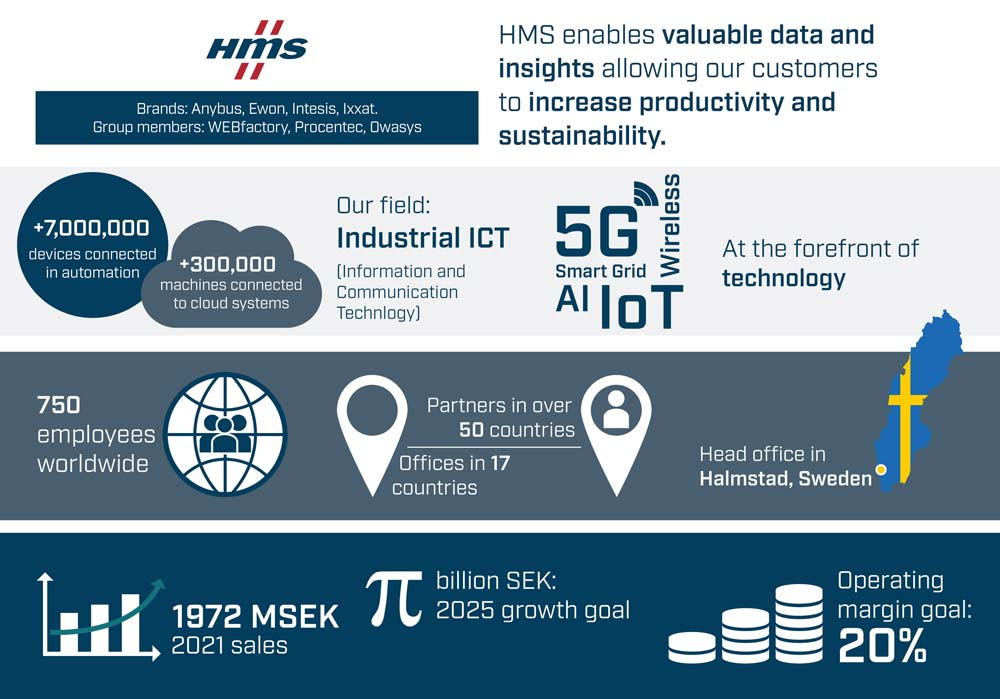 About HMS Infographic