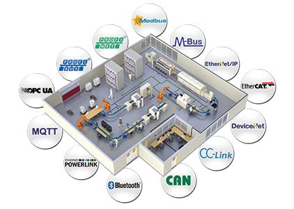 industrial-system-integrators-system-end-users-hms-networks