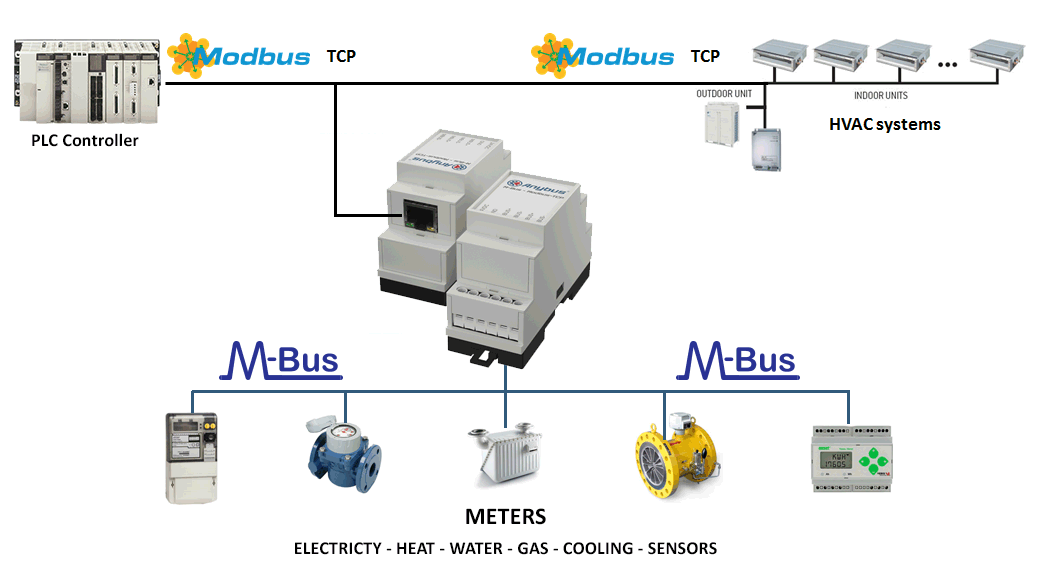 Adding M-Bus meters to a Modbus TCP control system