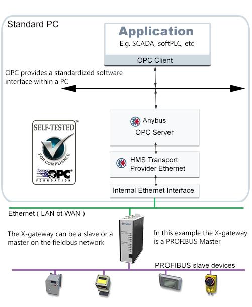 Anybus OPC Server