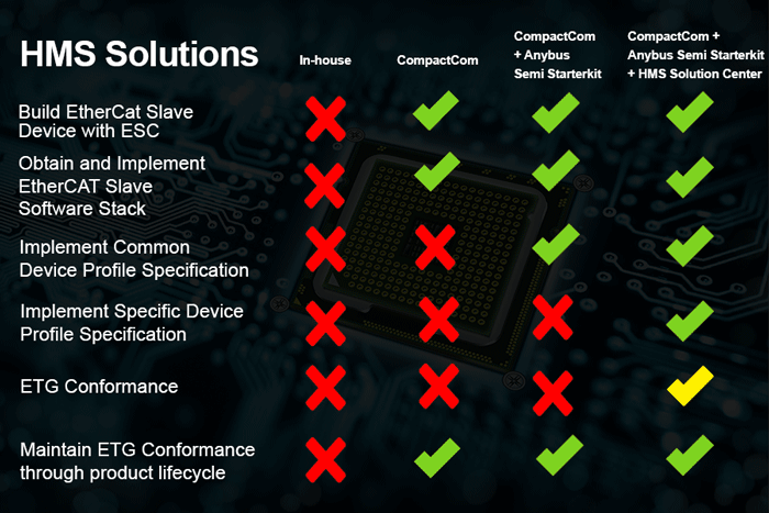HMS-Solutions_semiconductor