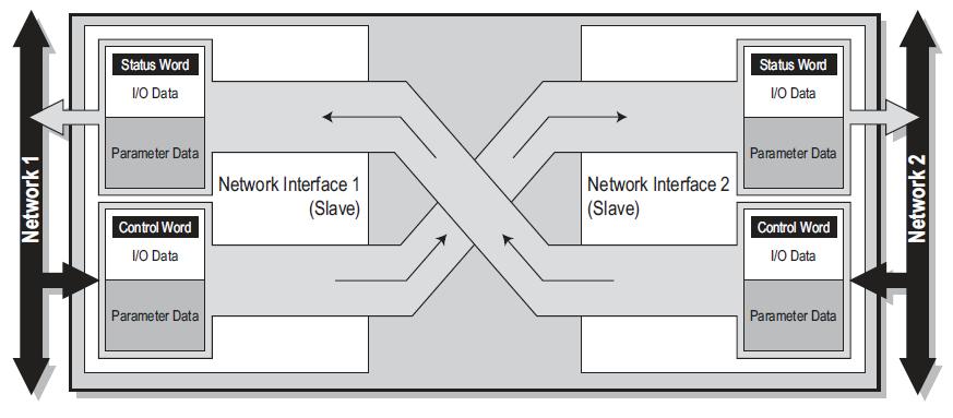 X-gateway-slave-slave mapping