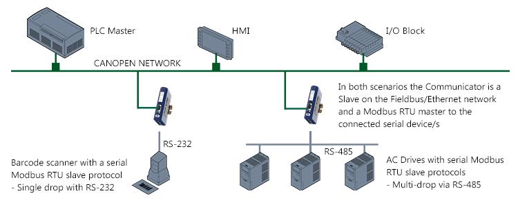 canopen_topology_communcator