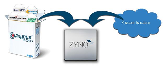 Anybus-IP-Xilinx