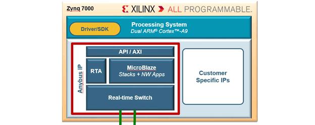 xilinx-system