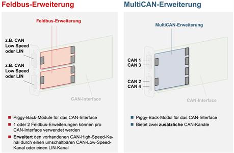 CAN-IB-Serie XMC/PMC Erweiterungen