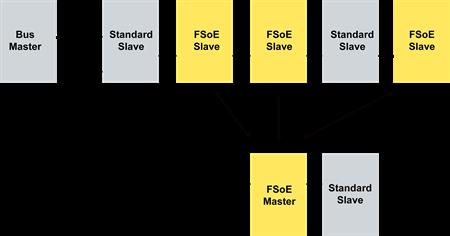 fsoe structure