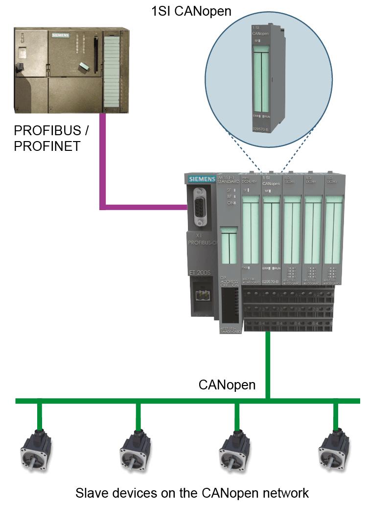 1 SI CANopen Diagram