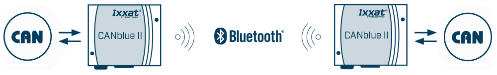 Bridging CAN via Bluetooth
