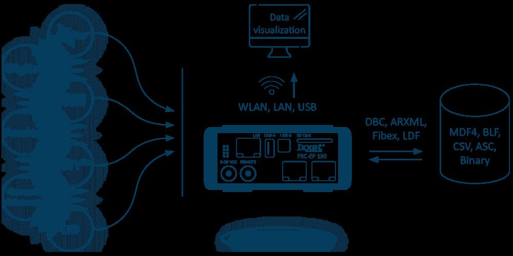 Automotive-Datenlogger