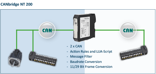 CANbridge NT 200 Network