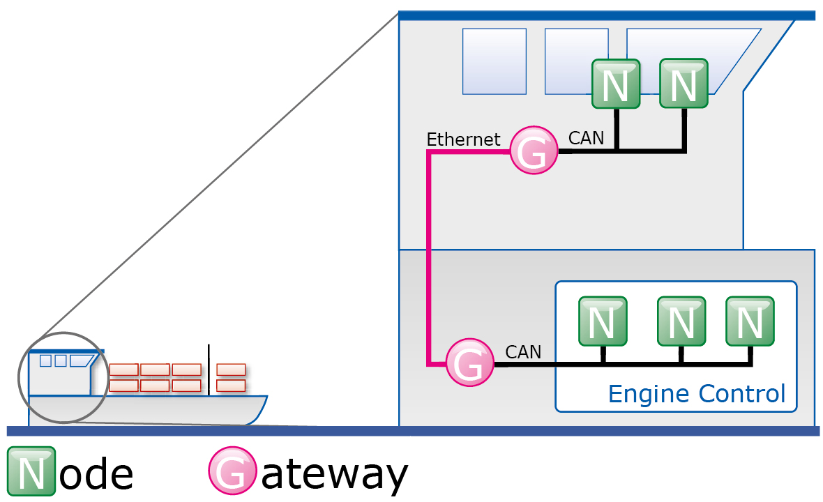 CAN Gateway Application Sample