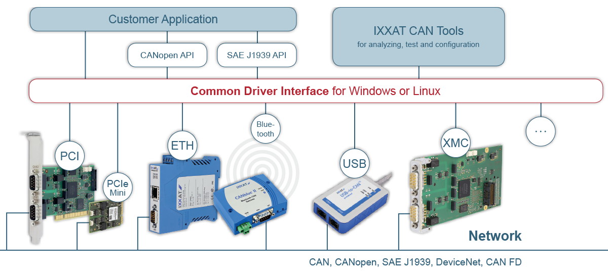Common Driver Interface