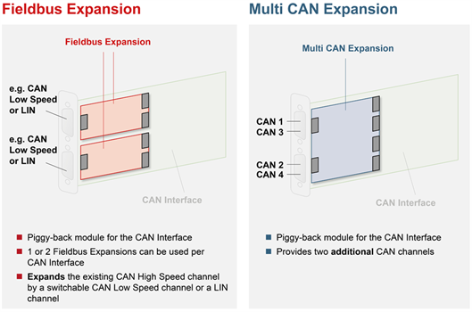 CAN-IB XMC-PMC Expansions