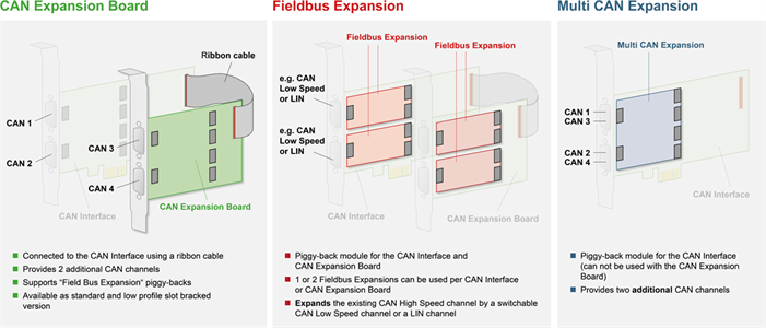 CAN-IB-Series Expansions