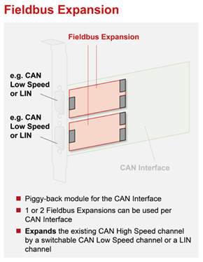 Fieldbus Expansion