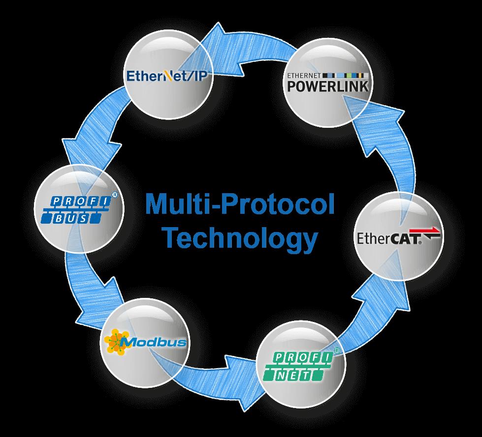 INpact Multi-Protocol