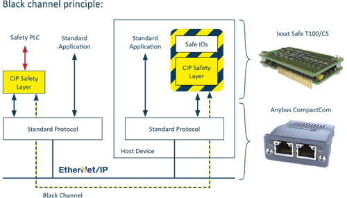 Safety Diagram 1 CS