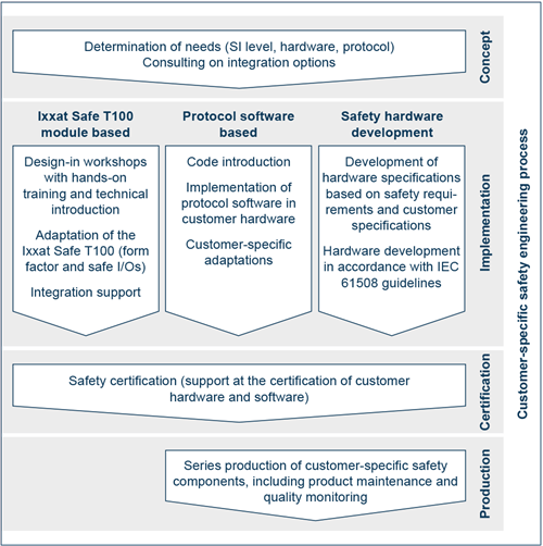 Safety Development and Consulting