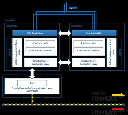 FSoE Safety Stack Diagram EN