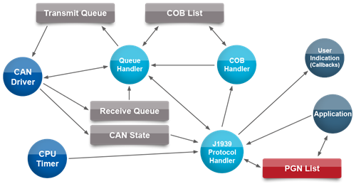 emtas-j1939-protocol-stack