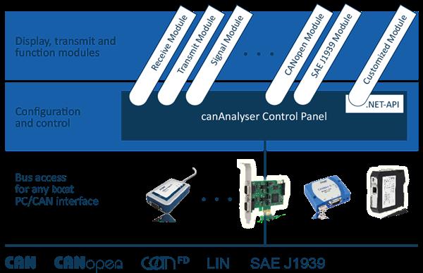 canAnalyser Softwarekonzept
