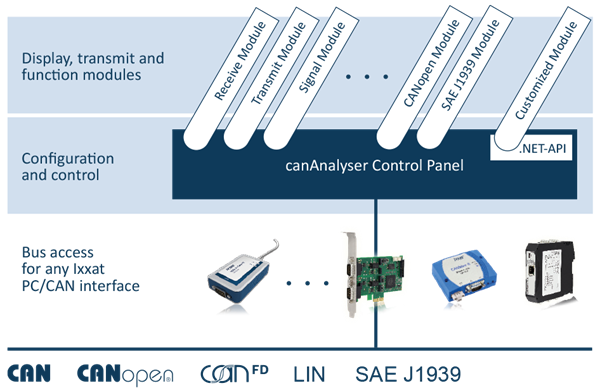 canAnalyser Software Concept